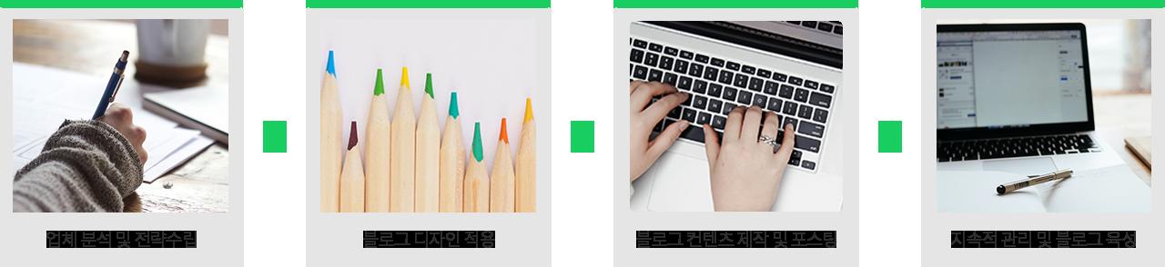 블로그 마케팅 순서